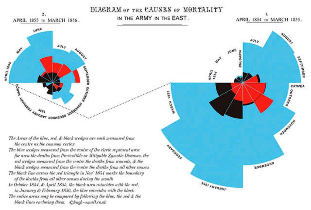 Estadística, mujer y salud: el ejemplo de Florence Nightingale