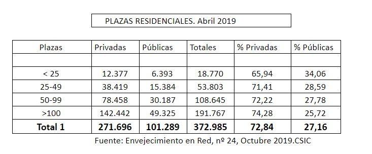 plazas residenciales mayores 2019
