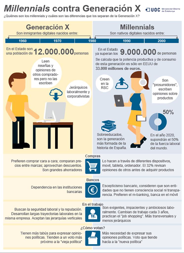 076-millennials-infografia-esp