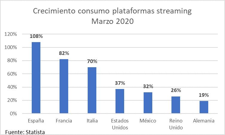 consum streaming