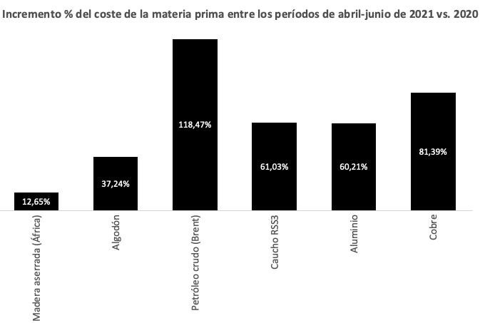 costes materia prima y causas de la rotura de stock global