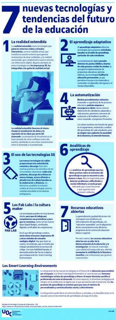 siete nues tecnologías y tendencias del futuro de la educación