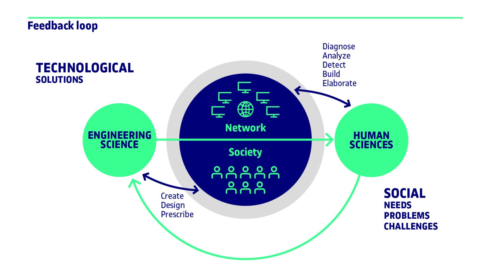 uoc-in3-research-feedback-loop-infografia-eng-l