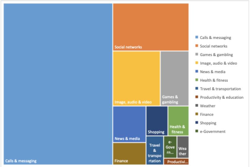 Chart 1. Smartphone activities (12 categories)
