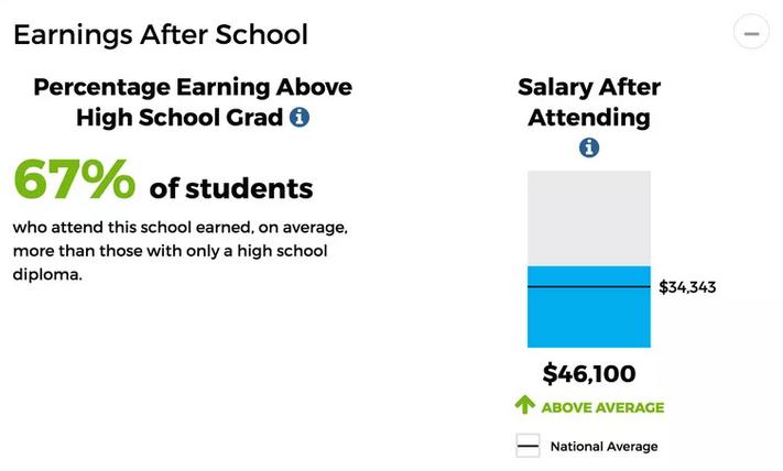 earnings after school